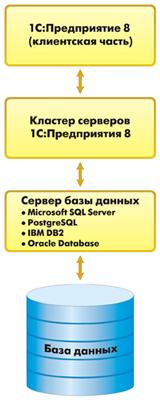 1С: Лицензии на сервер