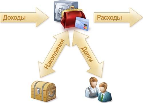 Инструменты и институты в россии